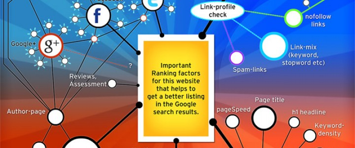 Google Search Ranking Factors 2012